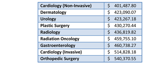 more survey data on compensation for anesthesiologists and other, Cephalic Vein
