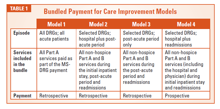 A Basic Primer on the Bundled Payments for Care Improvement