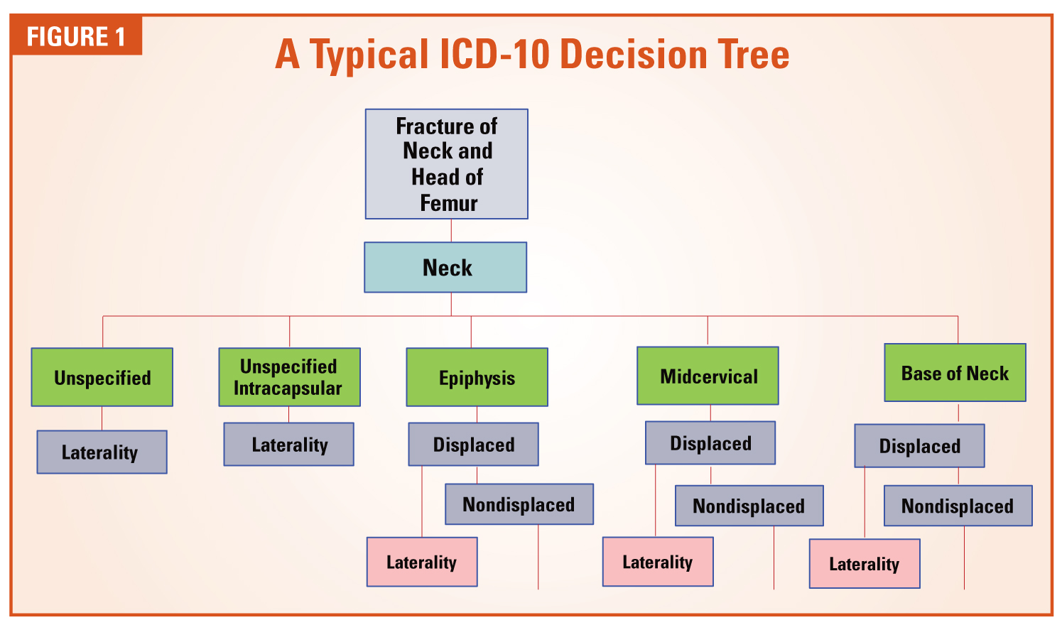 What Impact Could Icd 10 Really Have On Anesthesia The Anesthesia