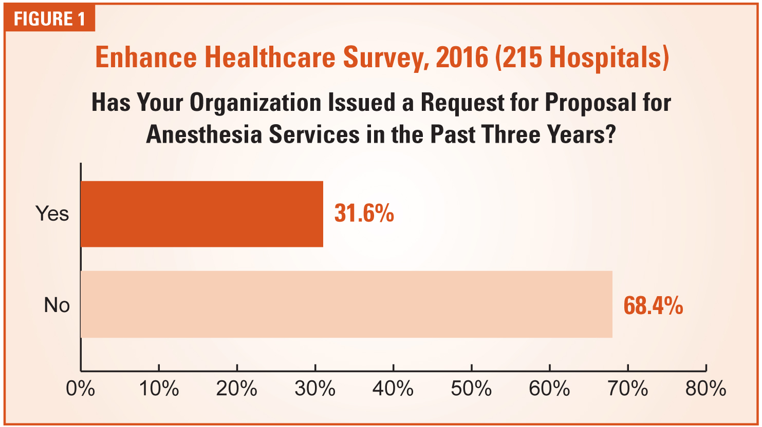 Your Hospital Issues an RFP for Anesthesia Services: Now