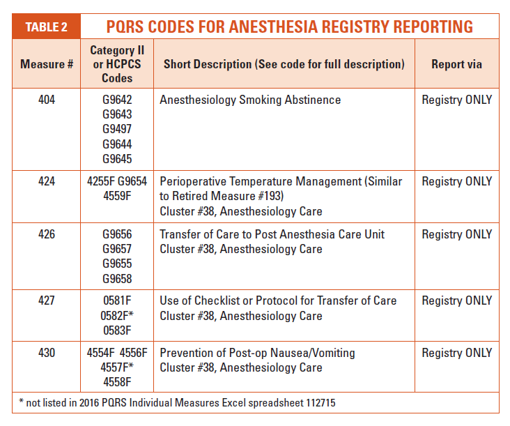 2016 Coding Updates for Anesthesia – Pediatric Anesthesia Worksheet