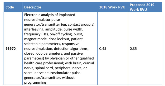 CMS S 2019 Proposed Payment Rule Highlights For Anesthesia