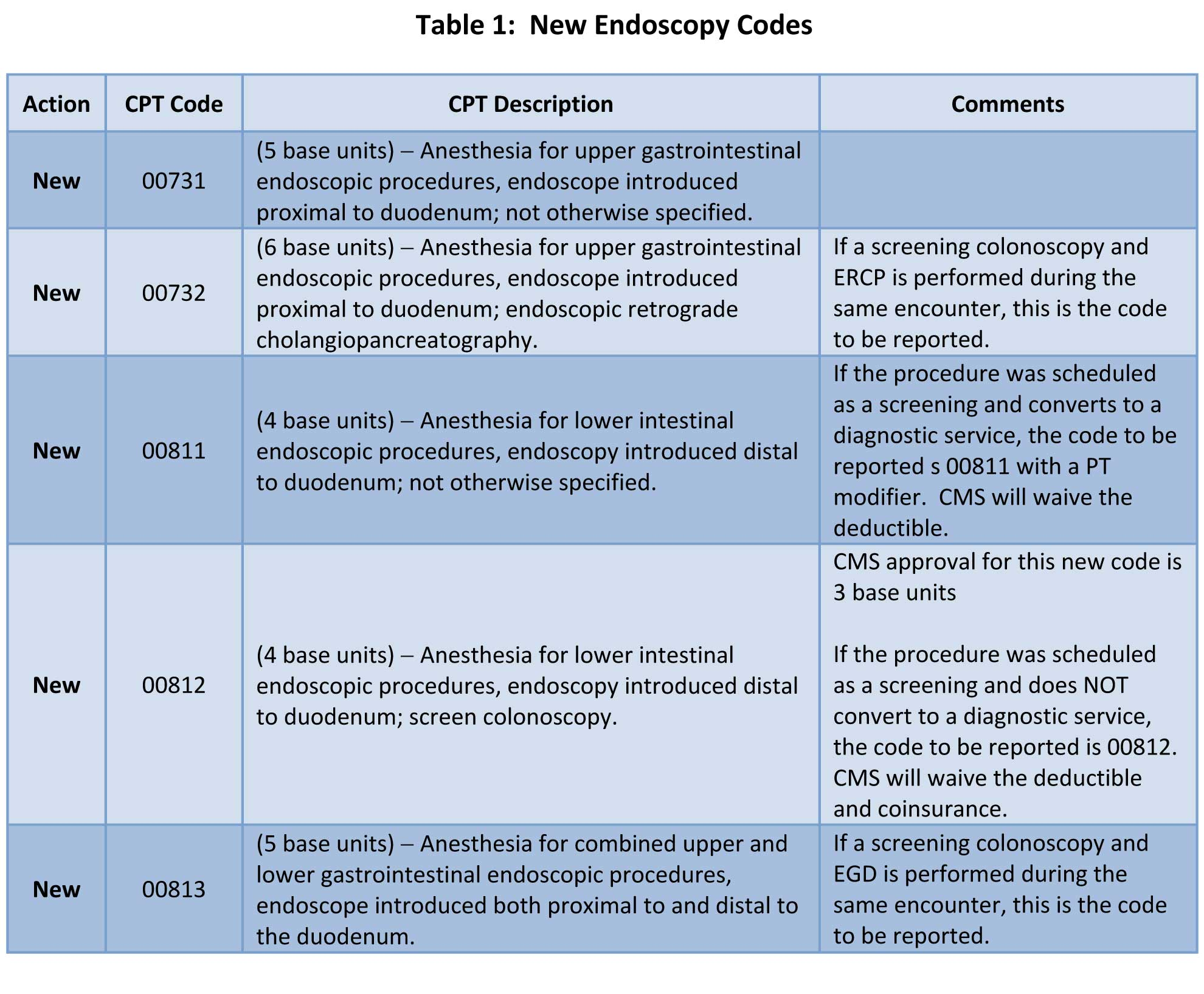 To Assess The Potential Financial Impact Of These New Codes We Reviewed Endoscopic Activity For 27 ABC Clients Across Country Comparing From