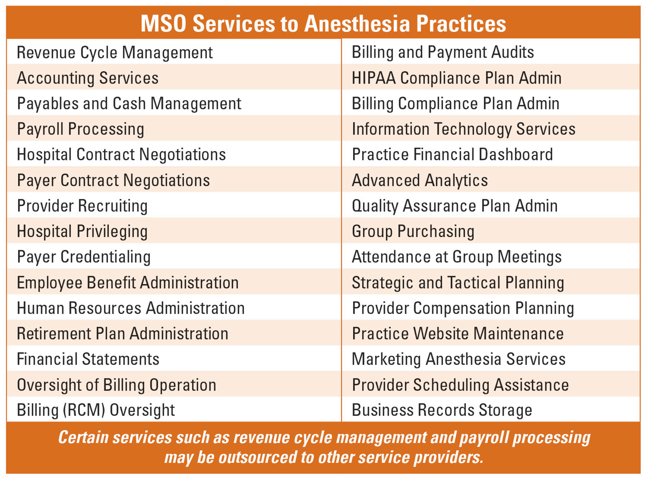 The Physician Owned Management Services Organization The