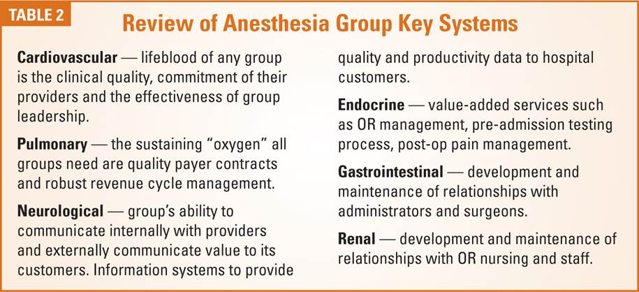 Review of Anesthesia Group Key Systems