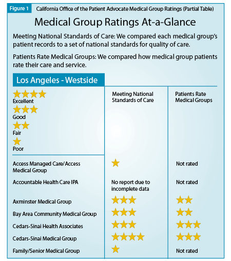 Health Care Quality and Measuring Performance | Anesthesia