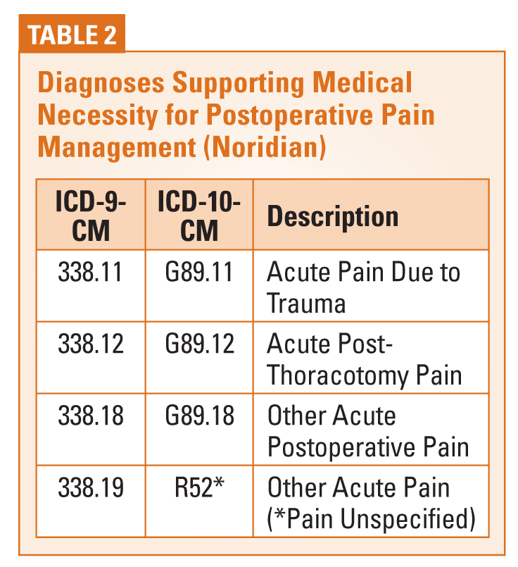 Reporting Postoperative Pain Management in 2014 | Anesthesia