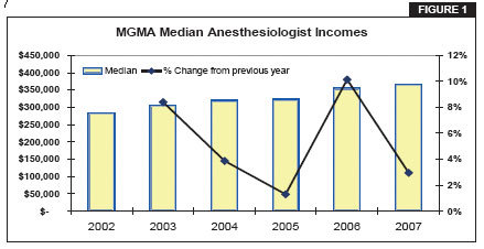 Why the Cost of Anesthesia Care Matters | Anesthesia Business